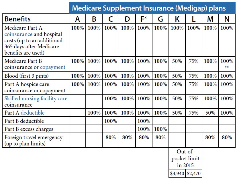 Medicare Supplement Plan Choices