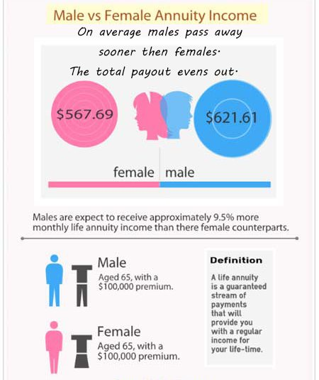 male-vs-female-annuity-income